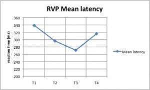 mean latency